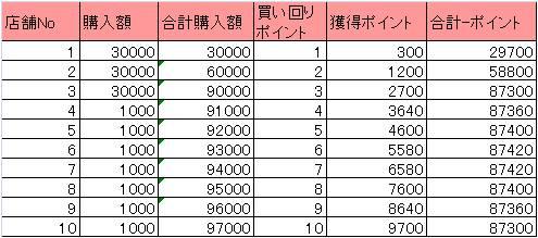 例 3店舗でそれぞれ3万円の買い物をした場合