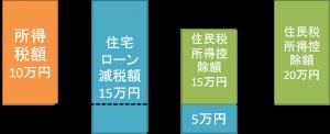 【楽天ふるさと納税上限額】住宅ローン減税込みで計算する方法 平成28年度