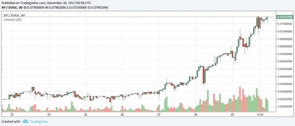 草コイン投資の始め方① 草コインって何?=急騰すれば数百倍以上の仮想通貨投資