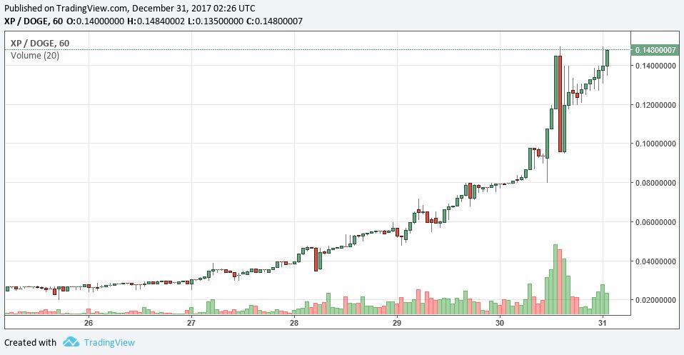 XPが3日で5倍に! 草コインの上昇率はビットコインの下落率を上回る 仕込む準備なら今がチャンス