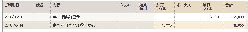 【宮古島家族旅行】ハピタスのポイントで獲得したANAマイルでチケットをゲットした方法